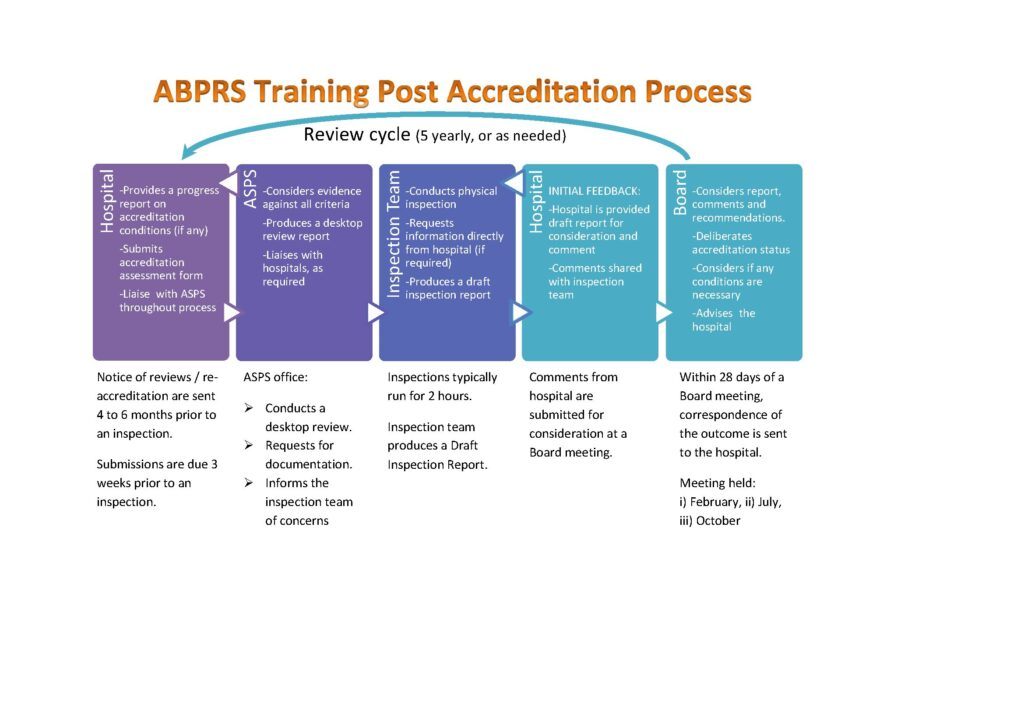 Graphic representation of the ABPRS training post accreditation process